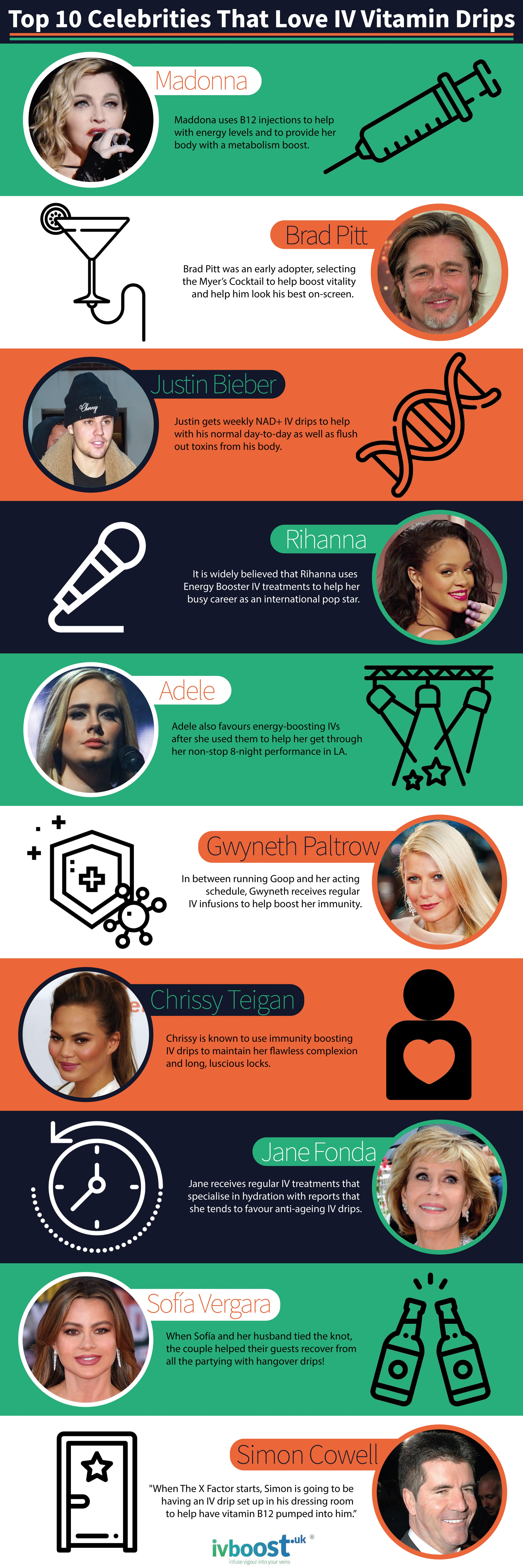 Infographic that shows the Top 10 Celebrities That Love IV Vitamin Drips